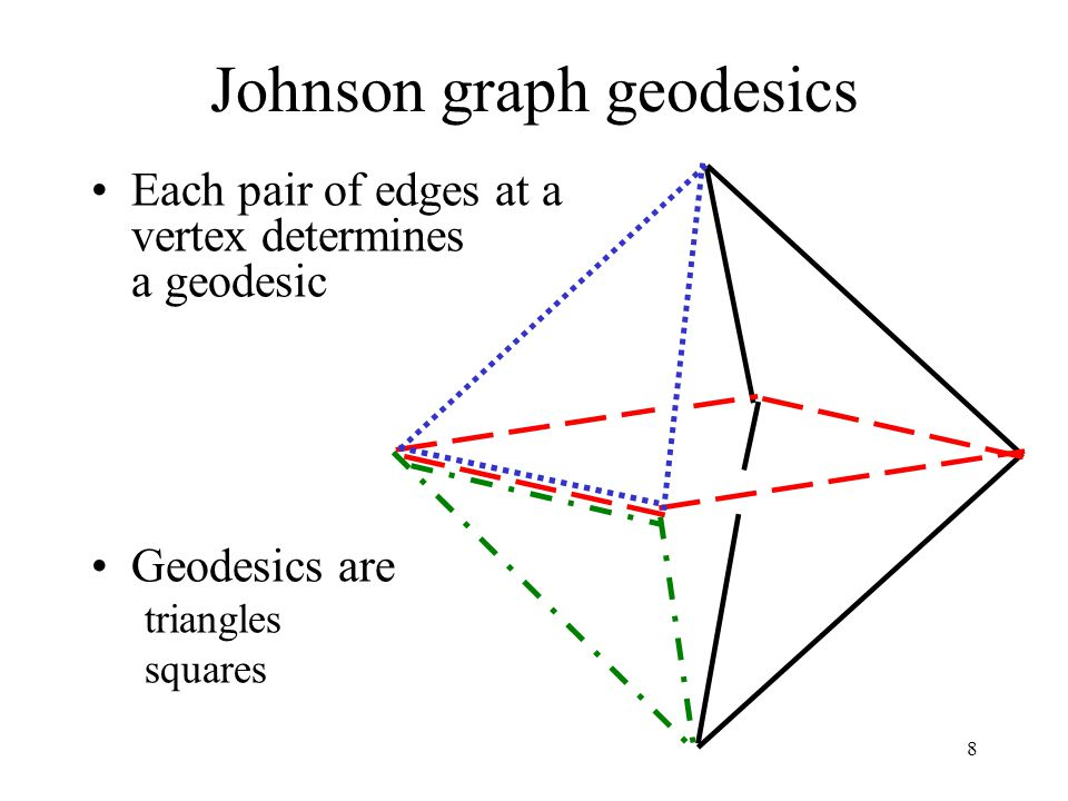 8 Johnson graph geodesics Each pair of edges at a vertex determines a geodesic Geodesics are triangles squares