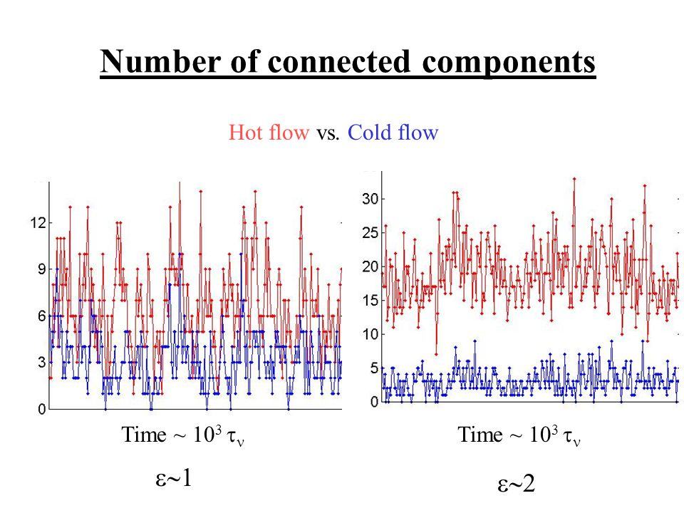   Time ~ 10 3  Number of connected components Hot flow vs. Cold flow