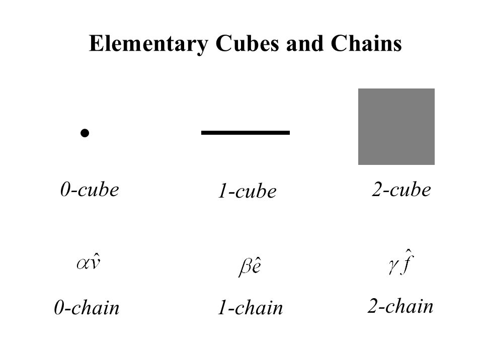 Elementary Cubes and Chains 0-cube 1-cube 2-cube 1-chain 2-chain 0-chain