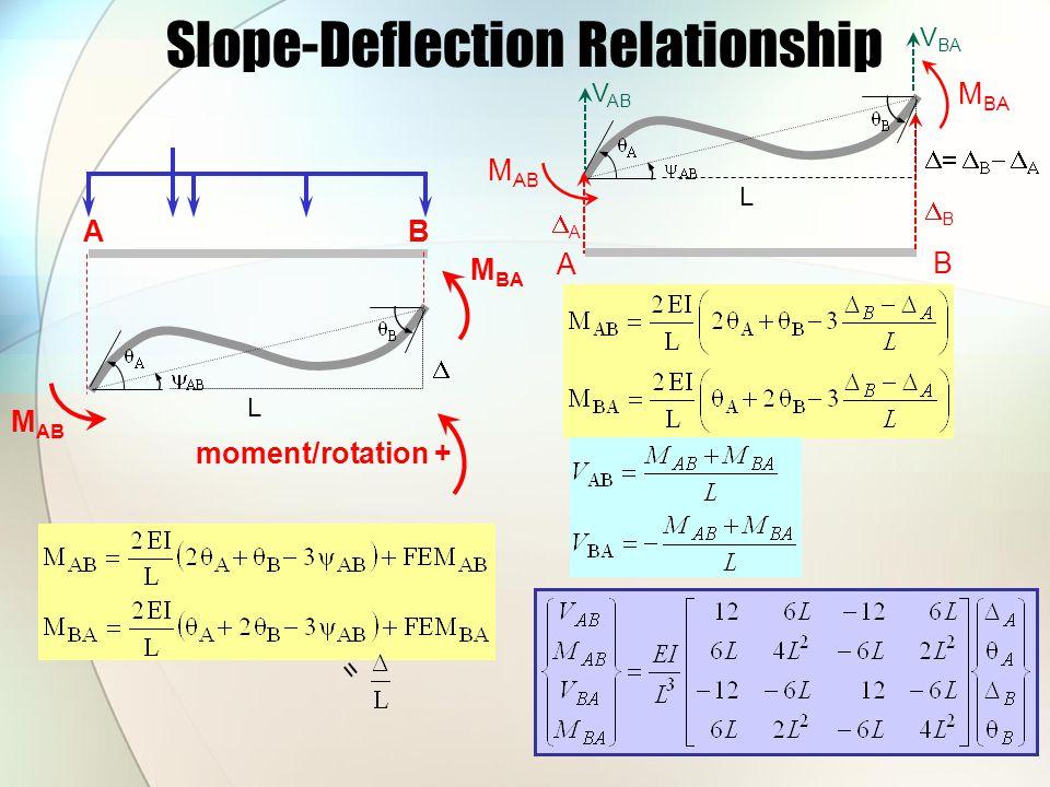 Slope-Deflection Relationship AB M AB M BA L  = moment/rotation + M BA A B M AB AA BB L     V AB V BA