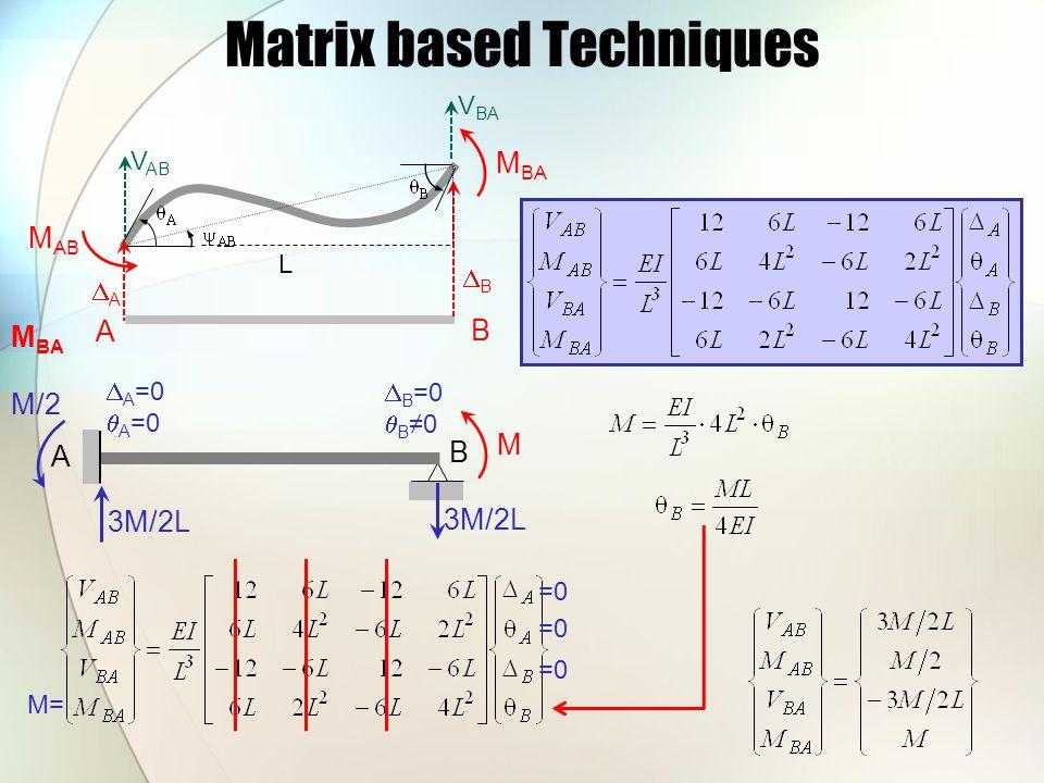 Matrix based Techniques M BA A B M AB AA BB L V AB V BA A B M  A =0  A =0  B =0  B ≠0 =0 M= M/2 3M/2L