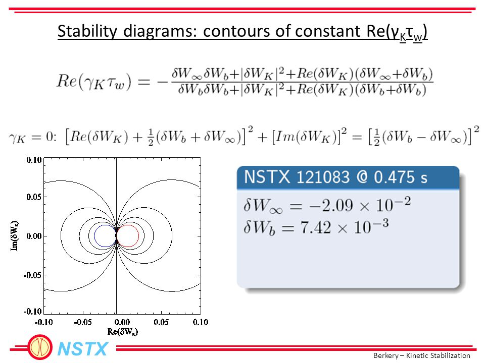 Berkery – Kinetic Stabilization NSTX Stability diagrams: contours of constant Re(γ K τ w )