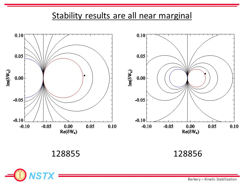 Berkery – Kinetic Stabilization NSTX Stability results are all near marginal 128855128856