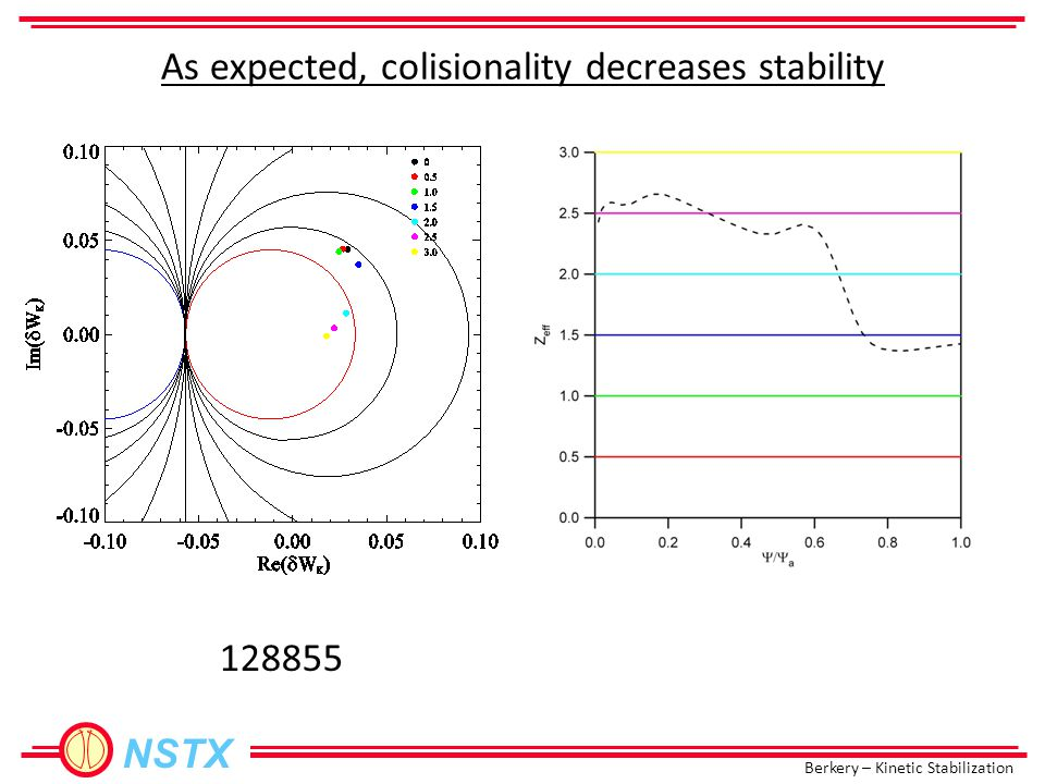 Berkery – Kinetic Stabilization NSTX 128855 As expected, colisionality decreases stability