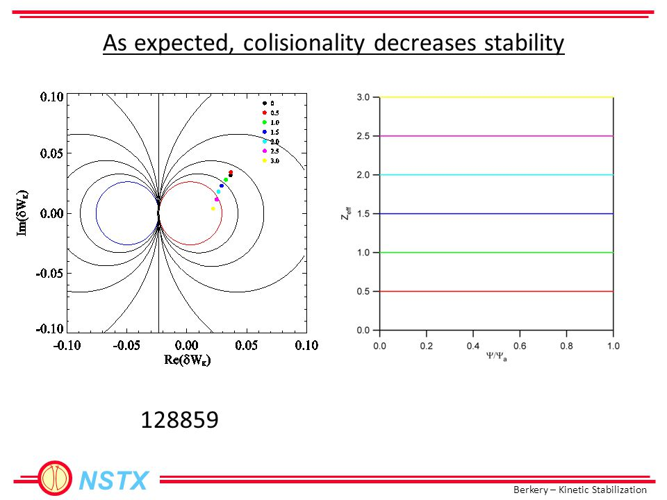 Berkery – Kinetic Stabilization NSTX 128859 As expected, colisionality decreases stability
