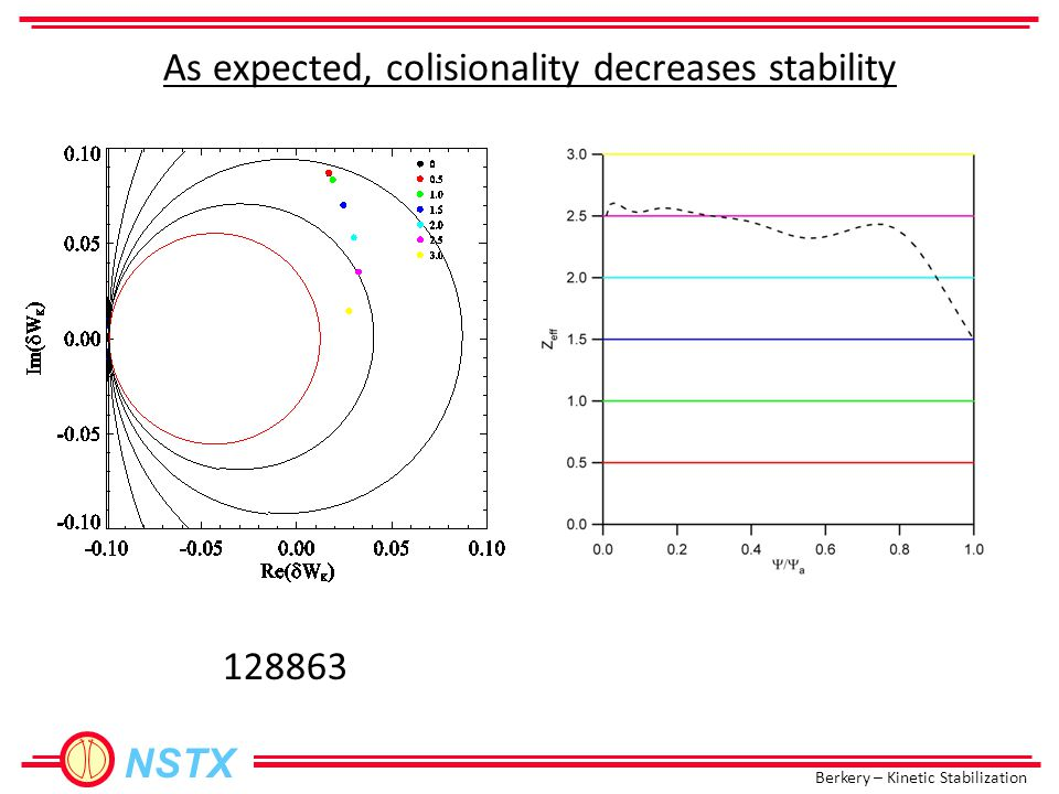 Berkery – Kinetic Stabilization NSTX 128863 As expected, colisionality decreases stability