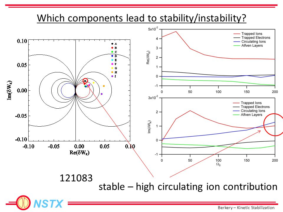 Berkery – Kinetic Stabilization NSTX Which components lead to stability/instability? 121083 stable – high circulating ion contribution