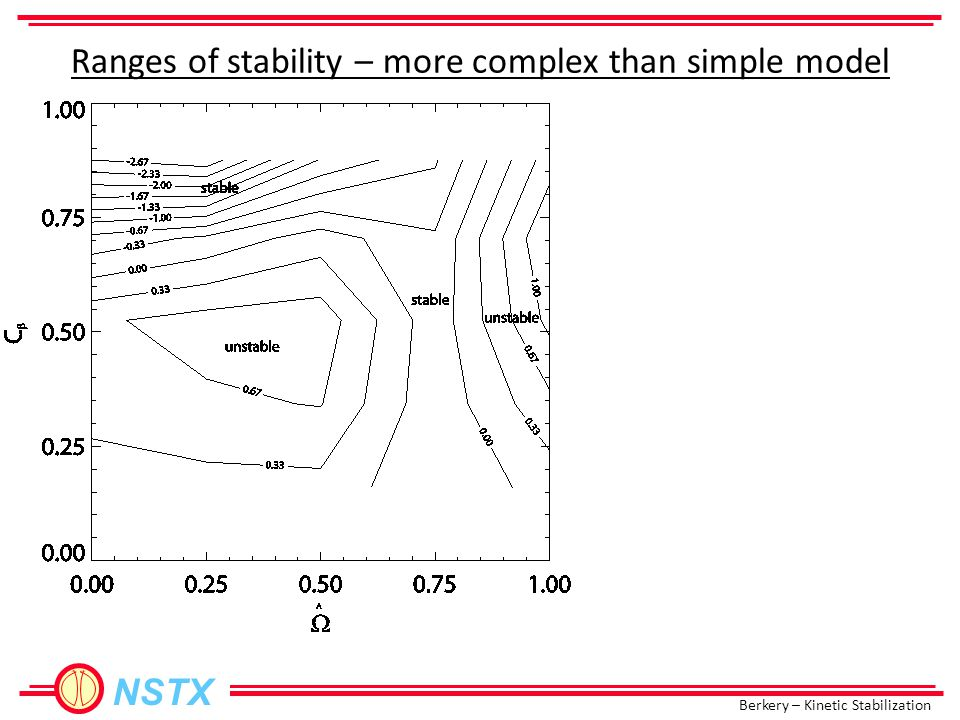 Berkery – Kinetic Stabilization NSTX Ranges of stability – more complex than simple model