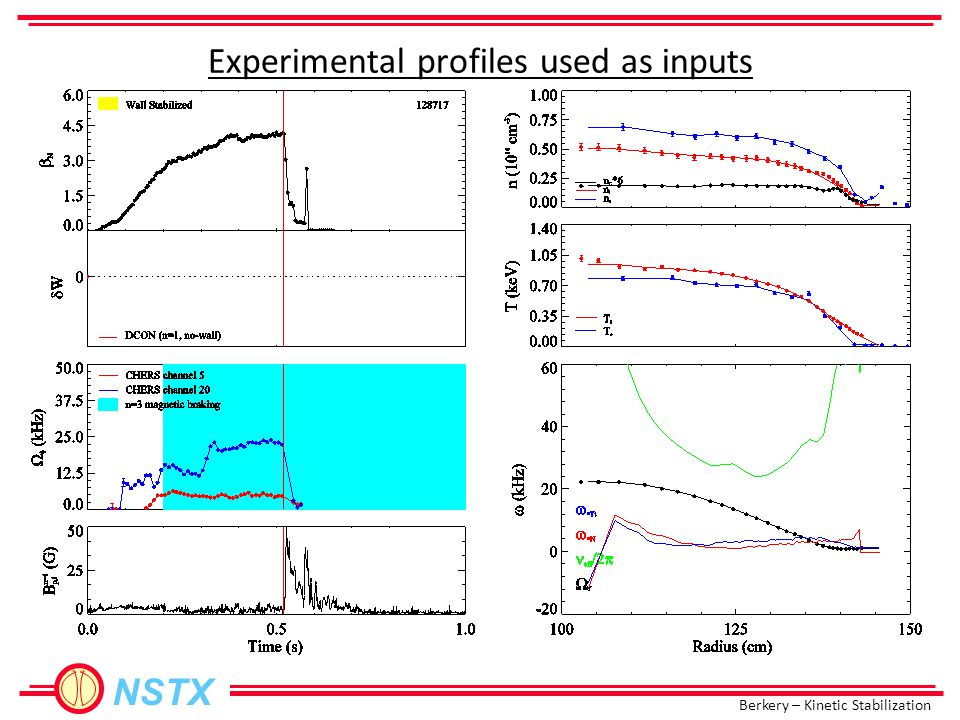Berkery – Kinetic Stabilization NSTX Using test rotation profiles shows the behavior 128859
