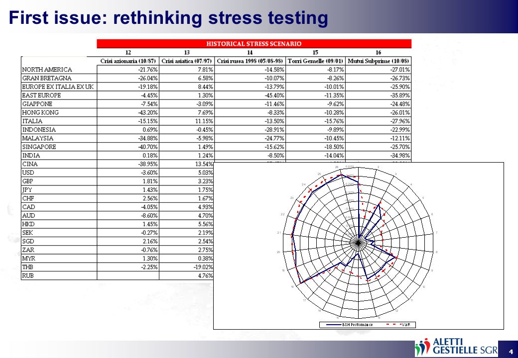 4 First issue: rethinking stress testing