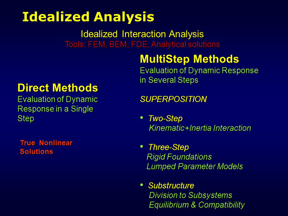 Idealized Analysis Idealized Interaction Analysis Tools: FEM, BEM, FDE, Analytical solutions Direct Methods Evaluation of Dynamic Response in a Single Step MultiStep Methods Evaluation of Dynamic Response in Several Steps SUPERPOSITION Two-Step Two-Step Kinematic+Inertia Interaction Kinematic+Inertia Interaction Three-Step Three-Step Rigid Foundations Rigid Foundations Lumped Parameter Models Lumped Parameter Models Substructure Substructure Division to Subsystems Division to Subsystems Equilibrium & Compatibility Equilibrium & Compatibility True Nonlinear Solutions