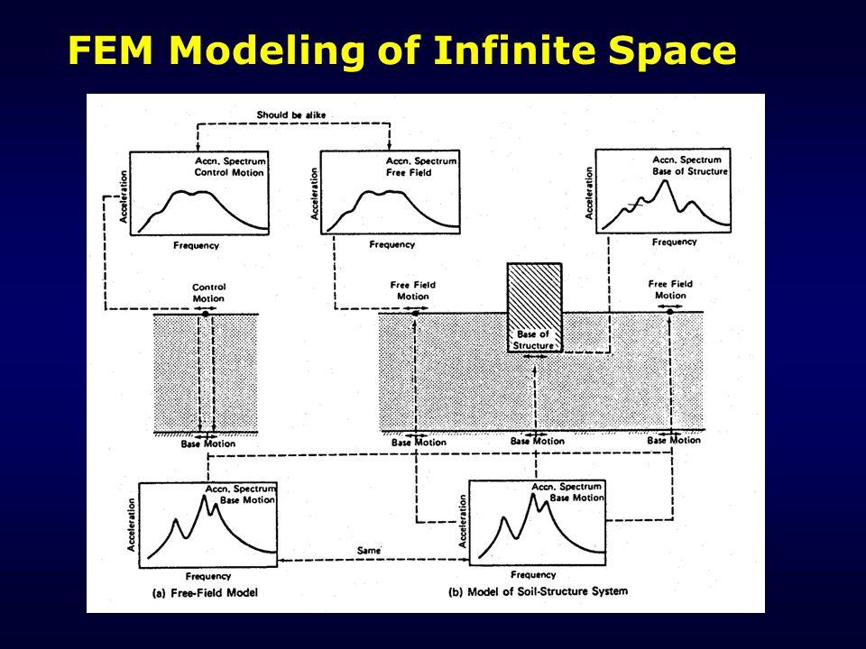 FEM Modeling of Infinite Space