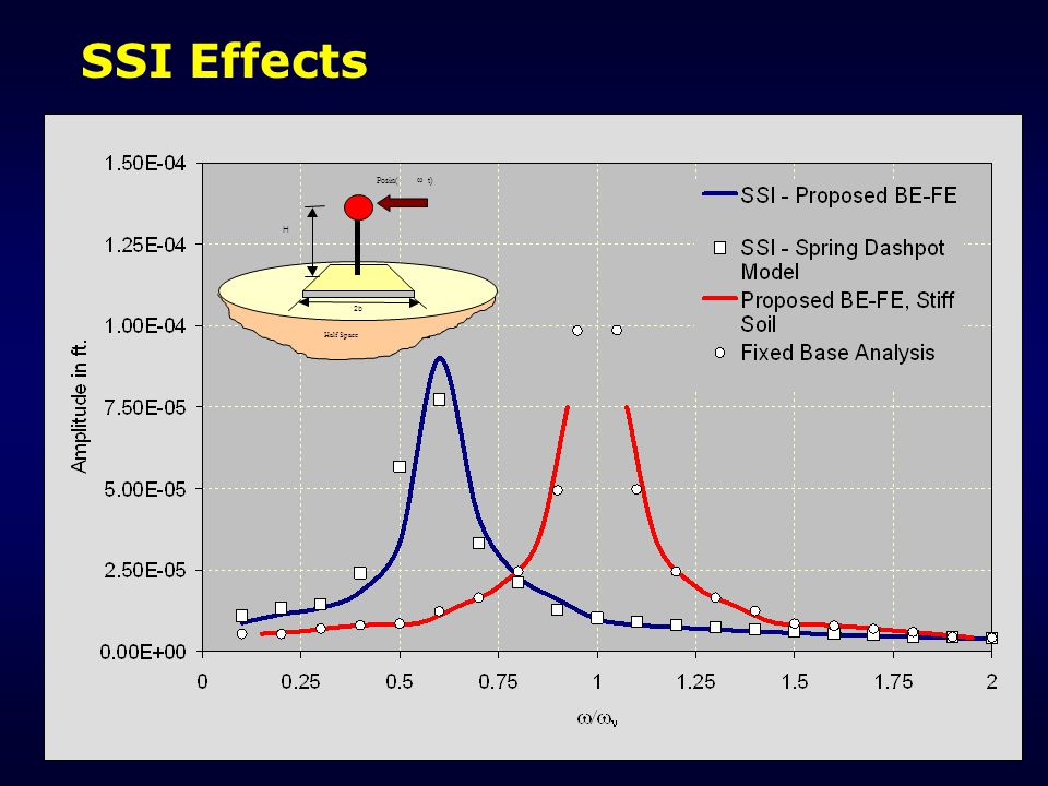 SSI Effects Posin(  t) Half Space 2b H