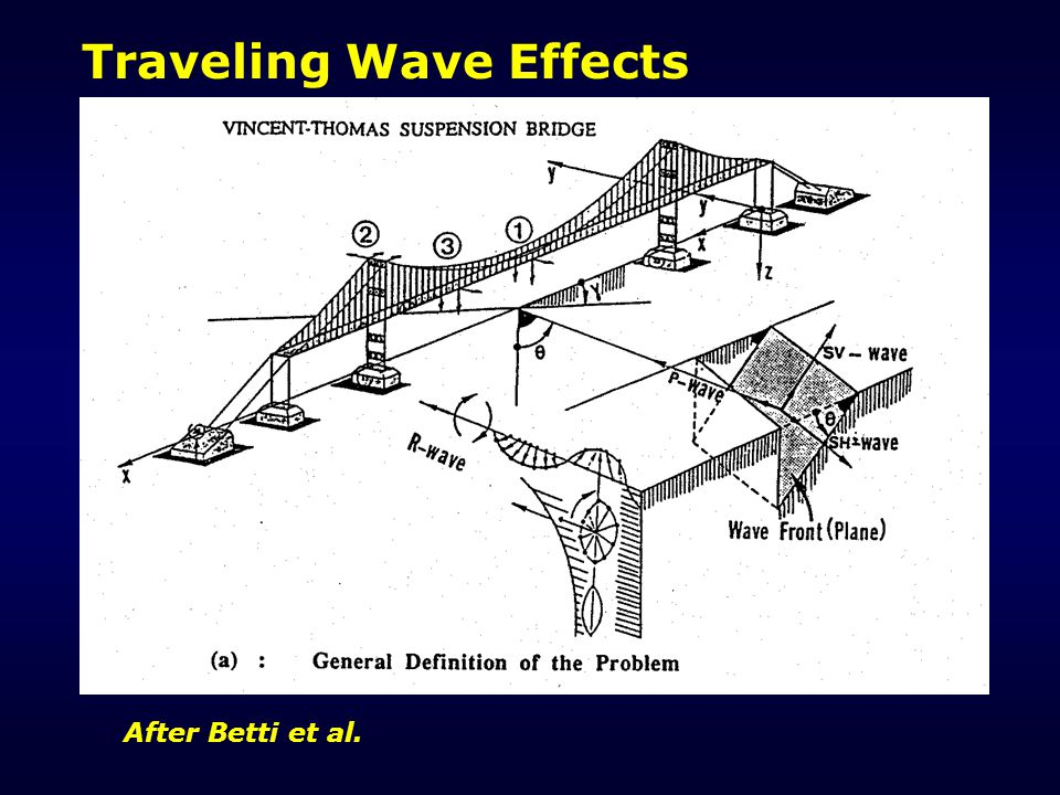 Traveling Wave Effects After Betti et al.