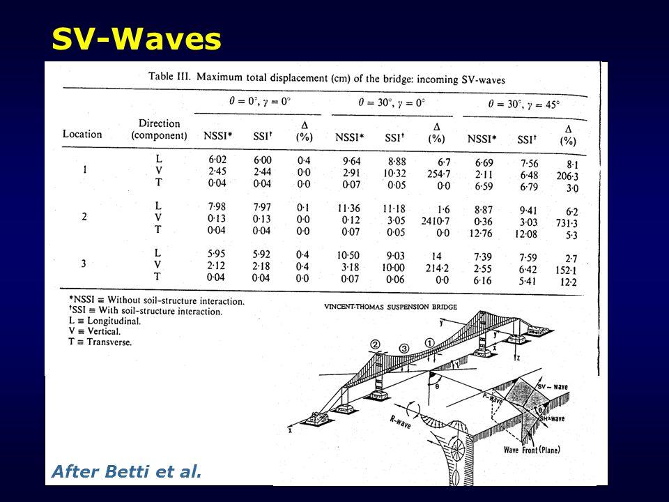 SV-Waves After Betti et al.