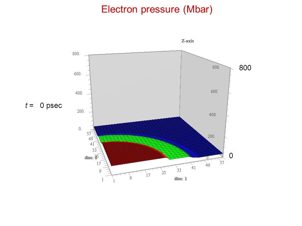 Electron pressure (Mbar) 800 0 t = 0 psec