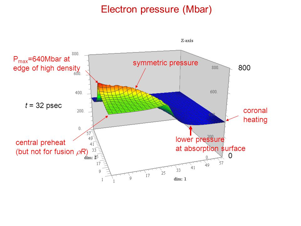 Electron pressure (Mbar) 800 0 t = 32 psec P max =640Mbar at edge of high density lower pressure at absorption surface symmetric pressure central preh