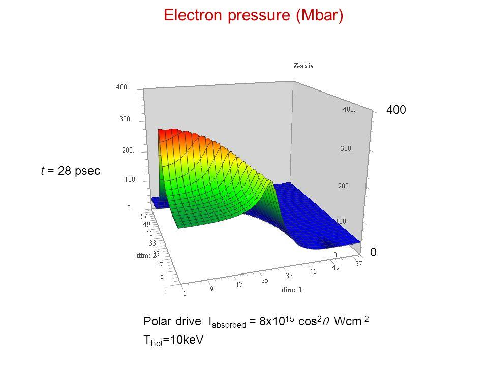 Electron pressure (Mbar) 400 0 t = 28 psec Polar drive I absorbed = 8x10 15 cos 2  Wcm -2 T hot =10keV