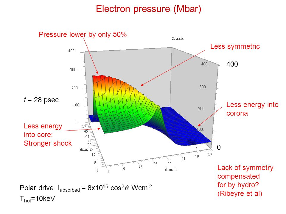 Electron pressure (Mbar) 400 0 t = 28 psec Polar drive I absorbed = 8x10 15 cos 2  Wcm -2 T hot =10keV Pressure lower by only 50% Less energy into corona Less energy into core: Stronger shock Less symmetric Lack of symmetry compensated for by hydro.