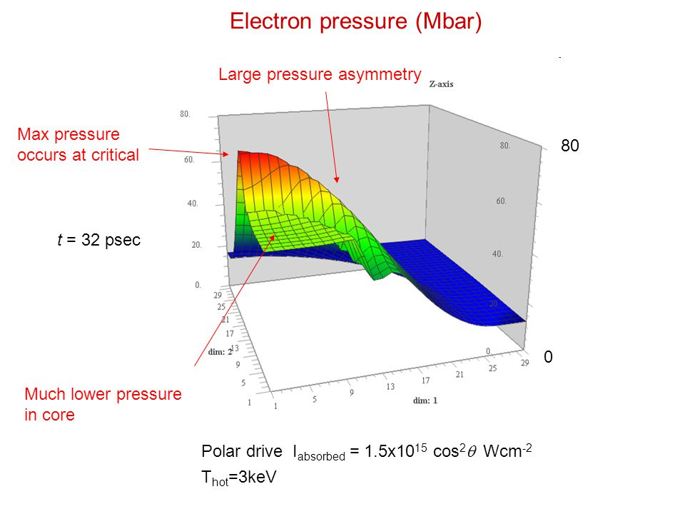 Electron pressure (Mbar) 80 0 t = 32 psec Polar drive I absorbed = 1.5x10 15 cos 2  Wcm -2 T hot =3keV Large pressure asymmetry Much lower pressure