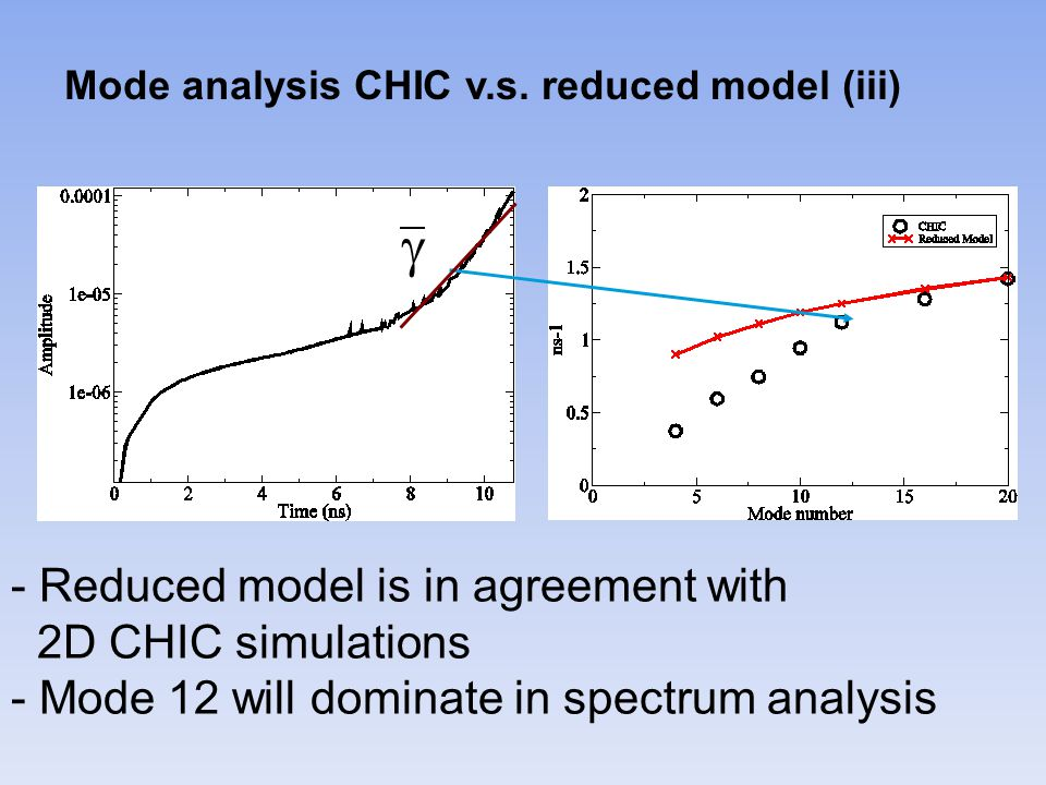 Mode analysis CHIC v.s.