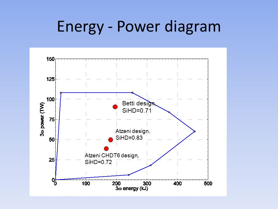 Energy - Power diagram Betti design, SiHD=0.71 Atzeni design, SiHD=0.83 Atzeni CHDT6 design, SiHD=0.72