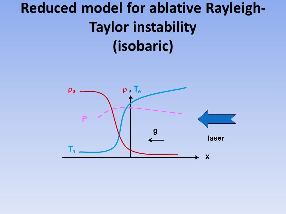 Reduced model for ablative Rayleigh- Taylor instability (isobaric) x , T e g laser aa TaTa P