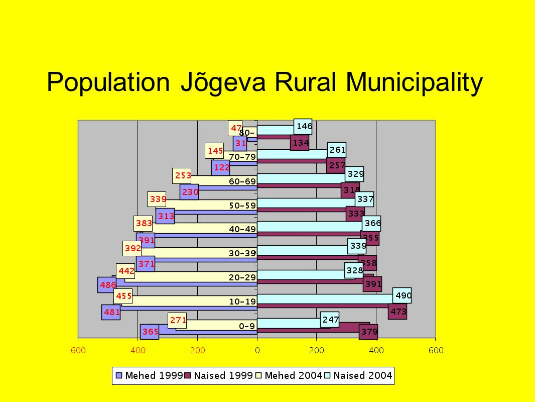 Population Jõgeva Rural Municipality