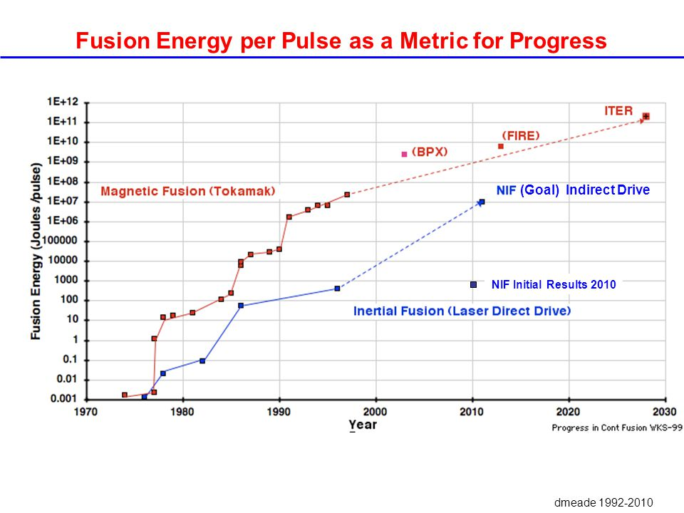 Fusion Energy per Pulse as a Metric for Progress dmeade 1992-2010 NIF Initial Results 2010 (Goal) Indirect Drive