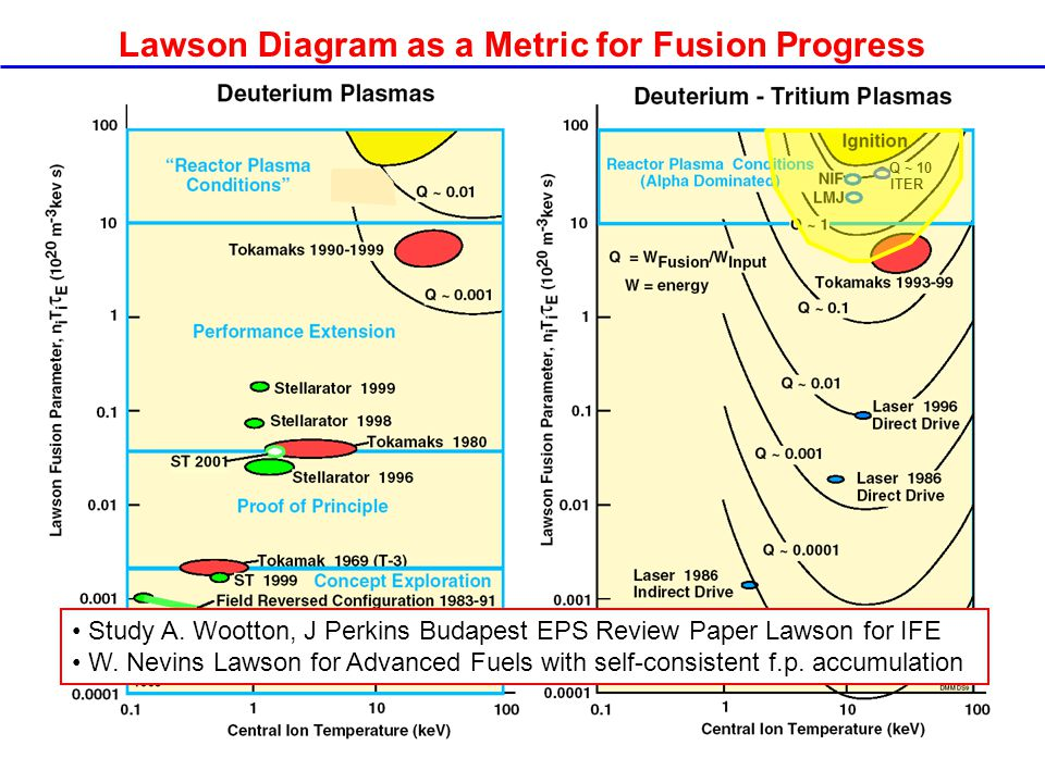 Q ~ 10 ITER Lawson Diagram as a Metric for Fusion Progress Study A.