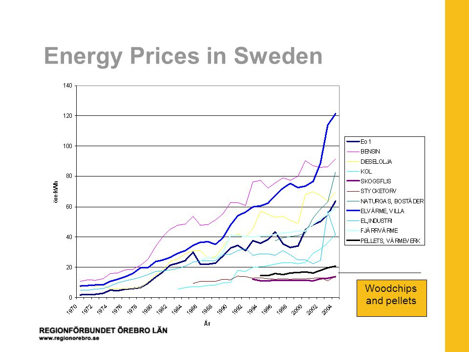 Energy Prices in Sweden Woodchips and pellets