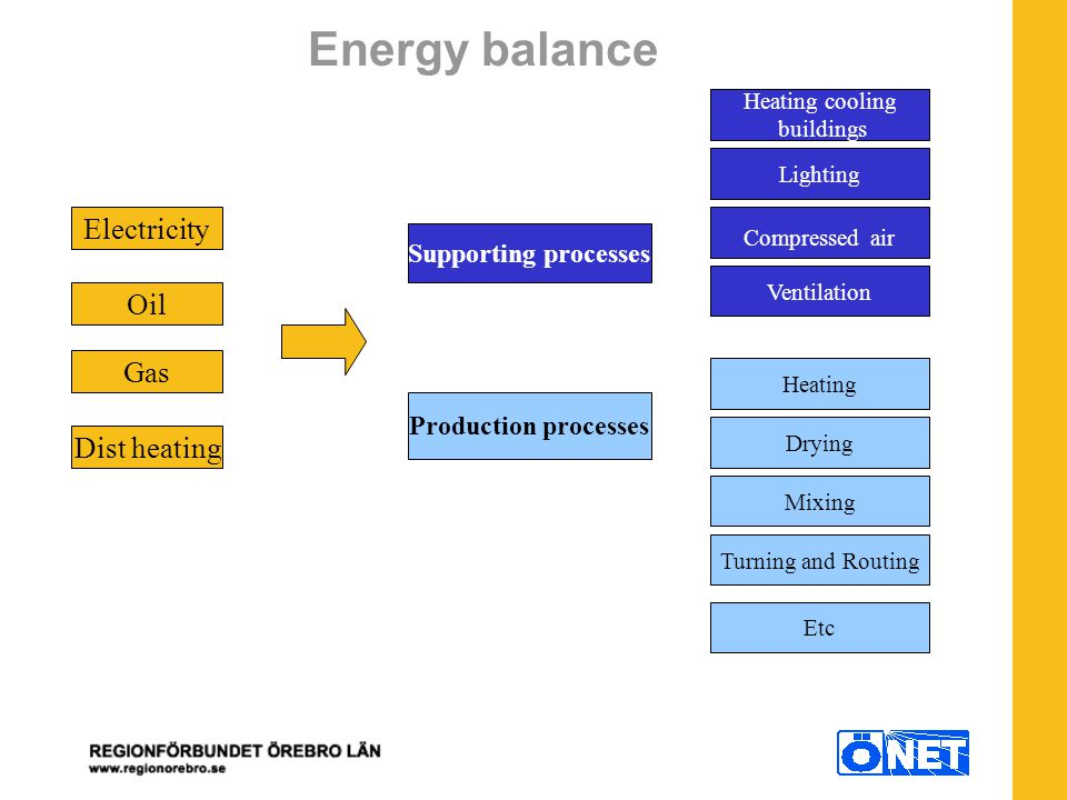 Energy balance Electricity Oil Gas Dist heating Production processes Supporting processes Heating cooling buildings Lighting Compressed air Etc Ventilation Heating Drying Mixing Turning and Routing