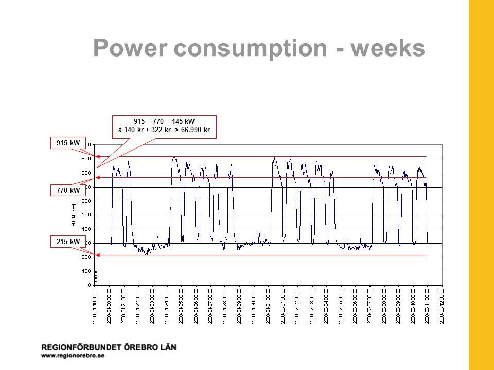 Power consumption - weeks 215 kW 770 kW 915 kW 915 – 770 = 145 kW á 140 kr + 322 kr -> 66.990 kr