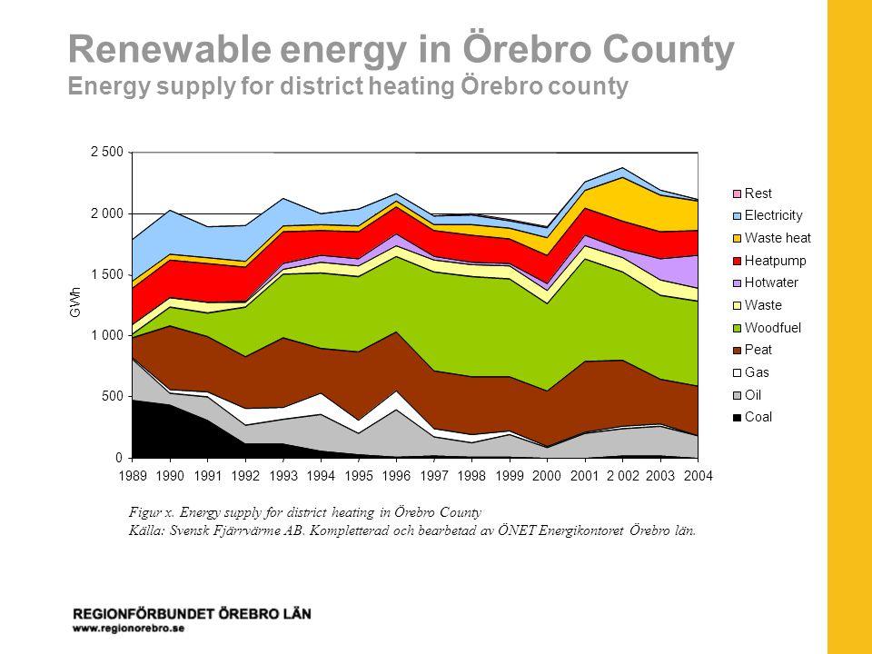 Renewable energy in Örebro County Energy supply for district heating Örebro county Figur x.