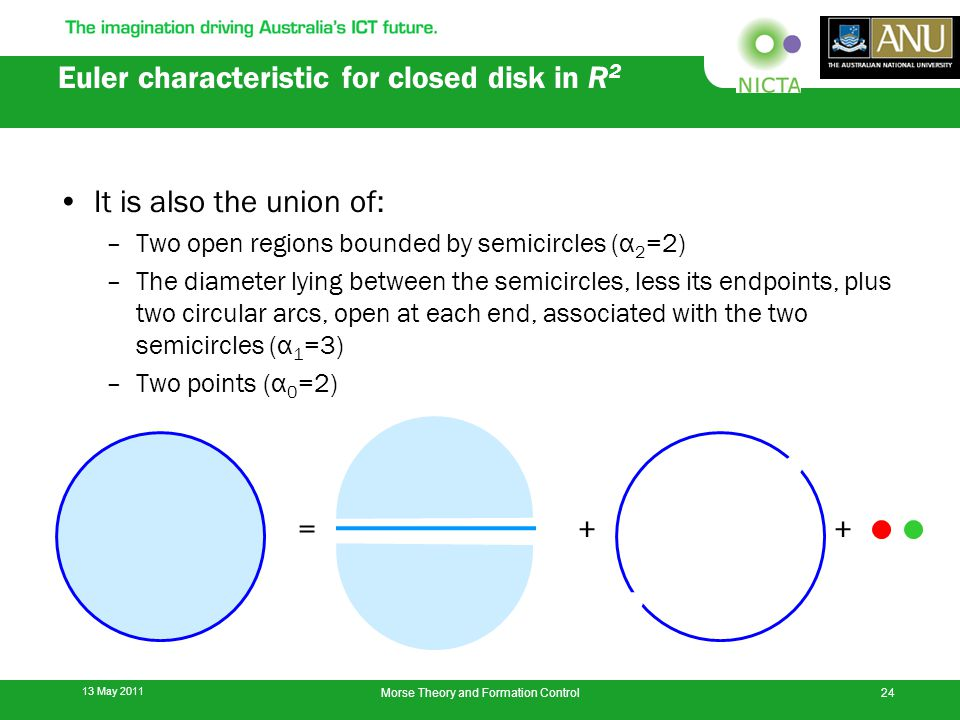 Euler characteristic for closed disk in R 2 It is also the union of: –Two open regions bounded by semicircles (α 2 =2) –The diameter lying between the semicircles, less its endpoints, plus two circular arcs, open at each end, associated with the two semicircles (α 1 =3) –Two points (α 0 =2) 13 May 2011 24Morse Theory and Formation Control =++