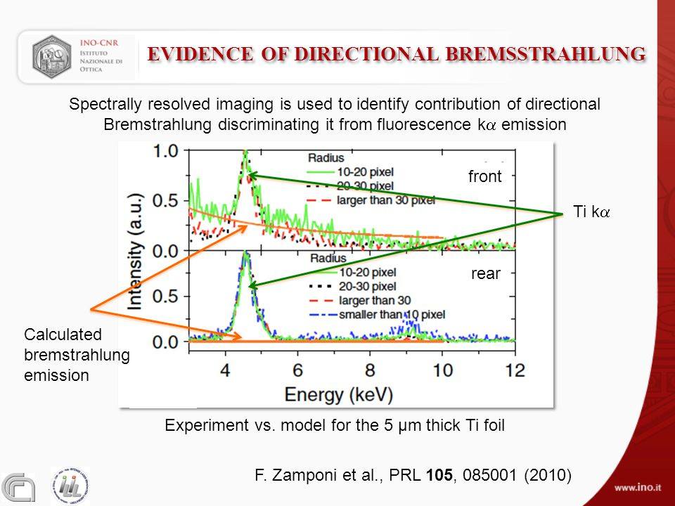 EVIDENCE OF DIRECTIONAL BREMSSTRAHLUNG Experiment vs. model for the 5 µm thick Ti foil F. Zamponi et al., PRL 105, 085001 (2010) Spectrally resolved i