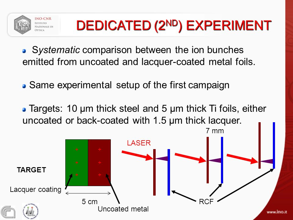 DEDICATED (2 ND ) EXPERIMENT Systematic comparison between the ion bunches emitted from uncoated and lacquer-coated metal foils. Same experimental set