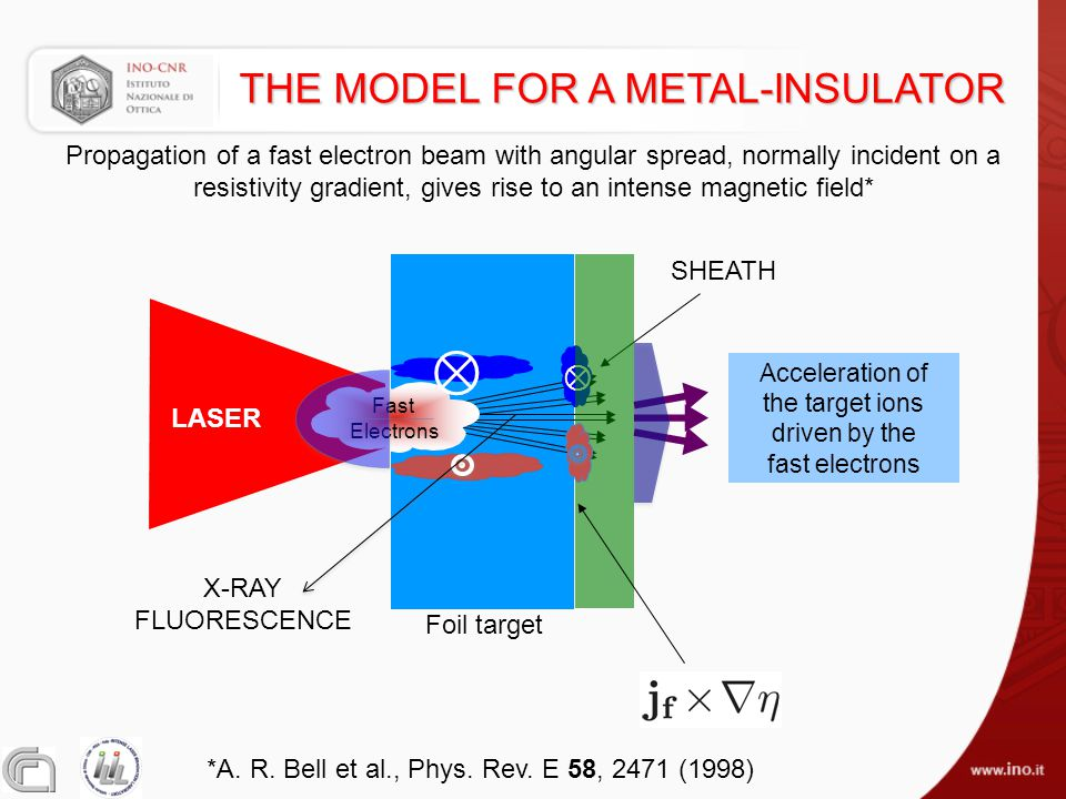 THE MODEL FOR A METAL-INSULATOR Foil target SHEATH Acceleration of the target ions driven by the fast electrons Fast Electrons ⊗ LASER X-RAY FLUORESCE