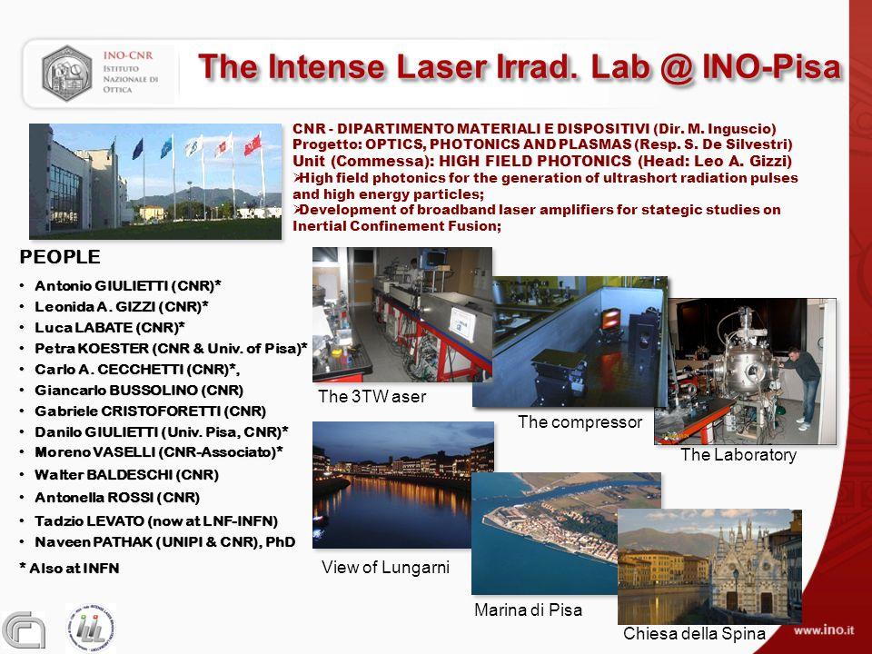 The Intense Laser Irrad.
