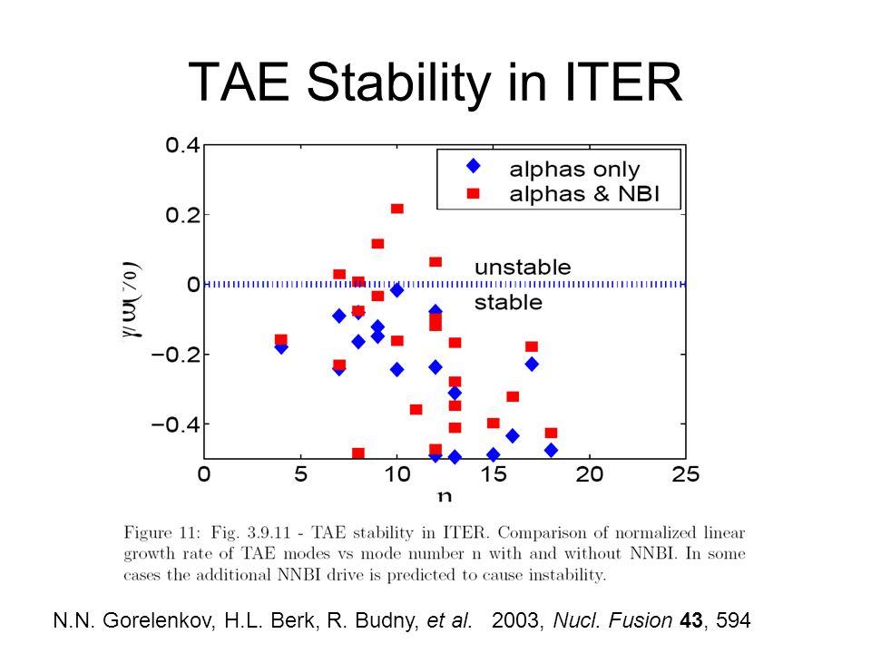 TAE Stability in ITER N.N. Gorelenkov, H.L. Berk, R. Budny, et al. 2003, Nucl. Fusion 43, 594