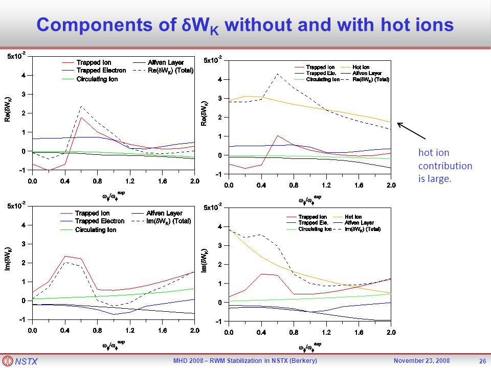 NSTX MHD 2008 – RWM Stabilization in NSTX (Berkery)November 23, 2008 26 Components of δ W K without and with hot ions hot ion contribution is large.