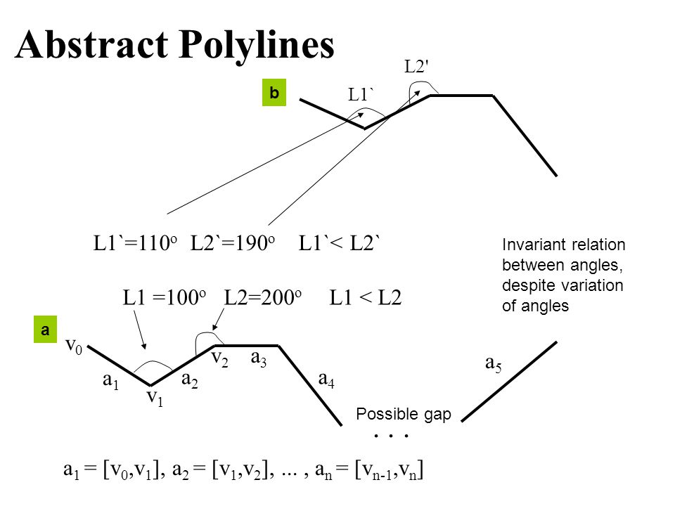 Abstract Polylines a 3 a1a1 a 1 = [v 0,v 1 ], a 2 = [v 1,v 2 ],..., a n = [v n-1,v n ]...