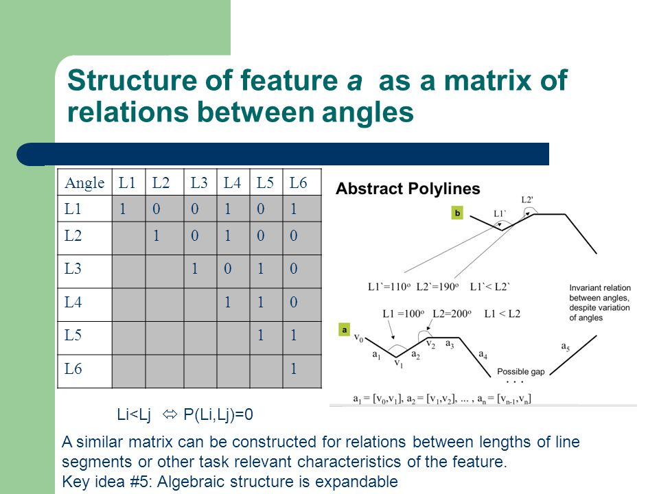 Structure of feature a as a matrix of relations between angles AngleL1L2L3L4L5L6 L1100101 L210100 L31010 L4110 L511 L61 Li<Lj  P(Li,Lj)=0 A similar matrix can be constructed for relations between lengths of line segments or other task relevant characteristics of the feature.