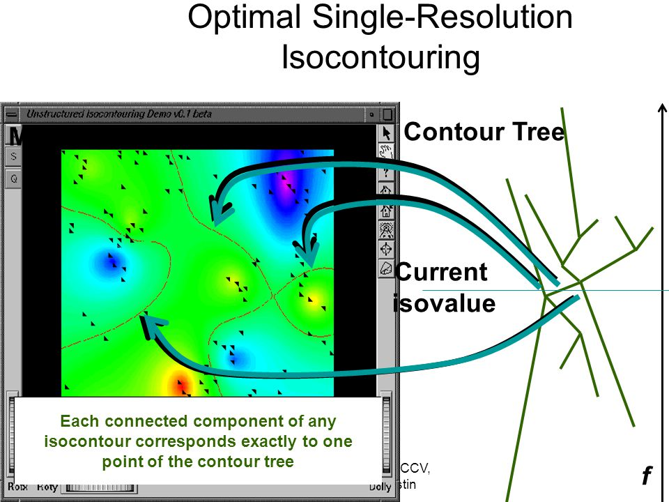 Copyright: Chandrajit Bajaj, CCV, University of Texas at Austin Minimal Seed Set Contour Tree f Current isovalue Each connected component of any isocontour corresponds exactly to one point of the contour tree Optimal Single-Resolution Isocontouring
