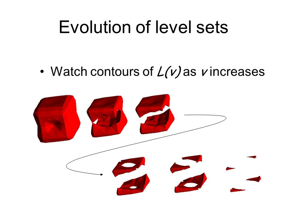 Evolution of level sets Watch contours of L(v) as v increases