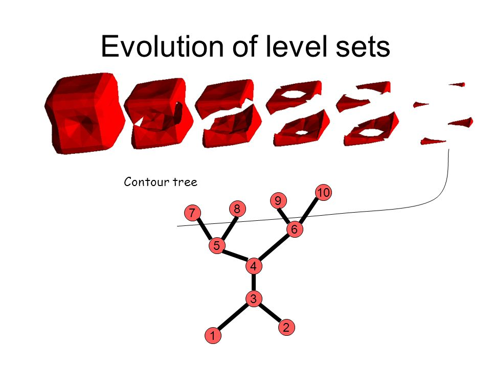 Evolution of level sets 7 8 9 10 5 6 4 3 1 2 Contour tree
