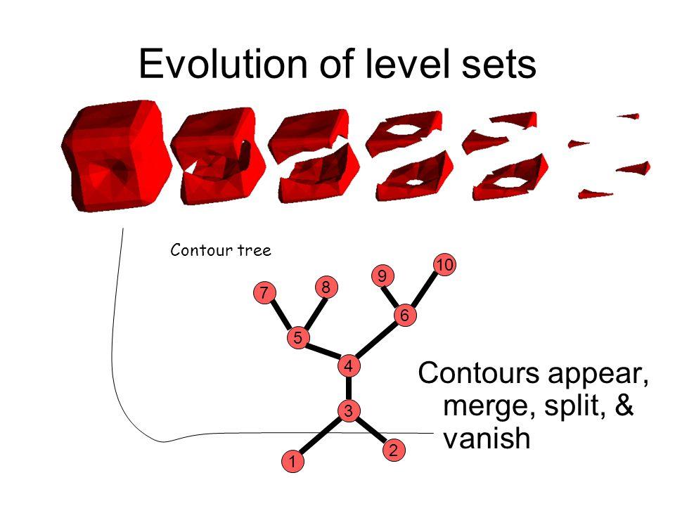 Evolution of level sets Contours appear, merge, split, & vanish 7 8 9 10 5 6 4 3 1 2 Contour tree