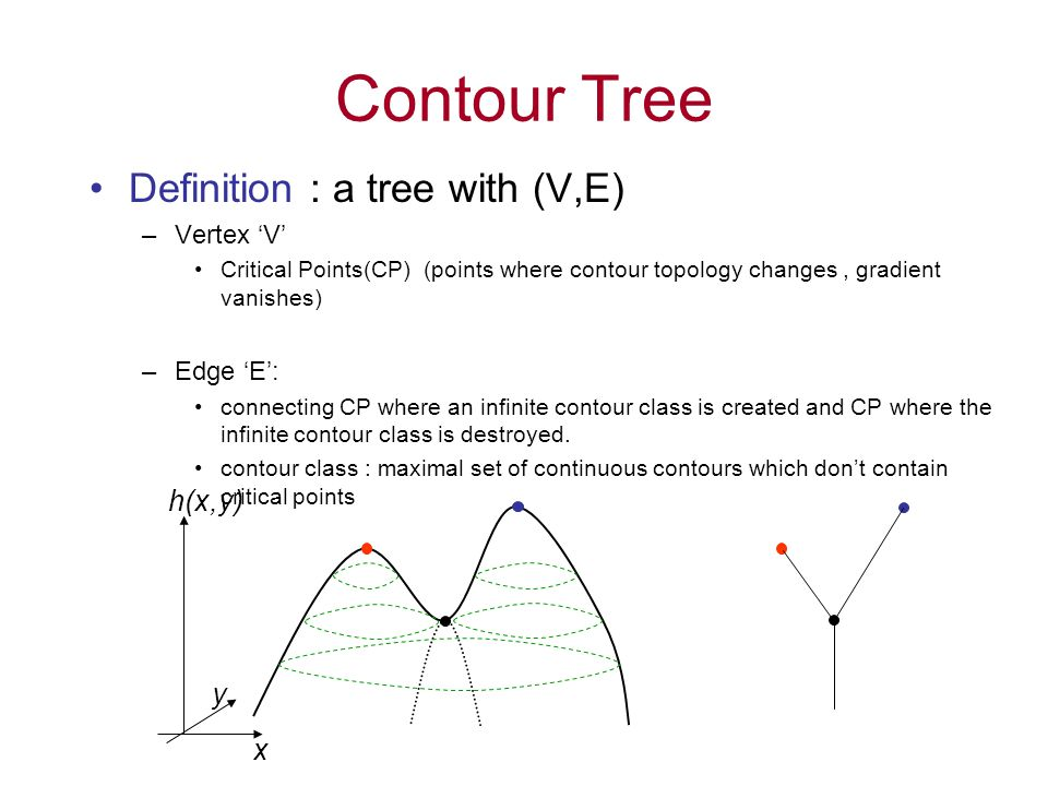 Contour Tree h(x,y) x y Definition : a tree with (V,E) –Vertex 'V' Critical Points(CP) (points where contour topology changes, gradient vanishes) –Edge 'E': connecting CP where an infinite contour class is created and CP where the infinite contour class is destroyed.