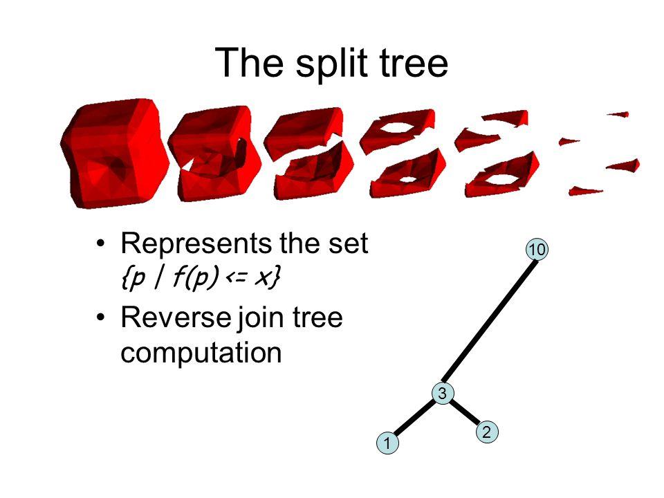 The split tree 10 3 1 2 Represents the set {p   f(p) <= x} Reverse join tree computation