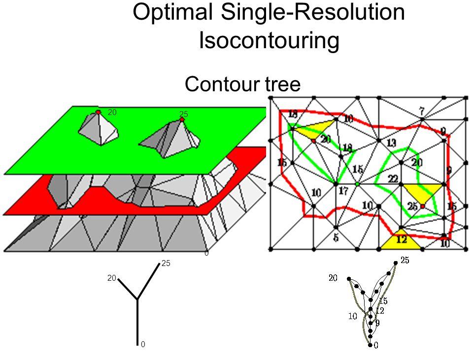 Contour tree 20 25 0 20 0 Optimal Single-Resolution Isocontouring